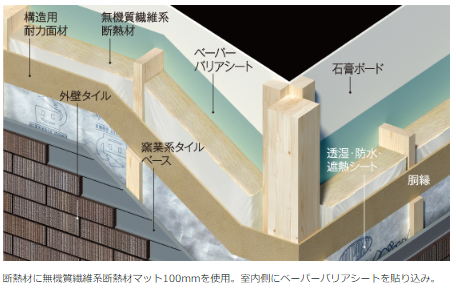 クレバリーホーム 壁断熱構造